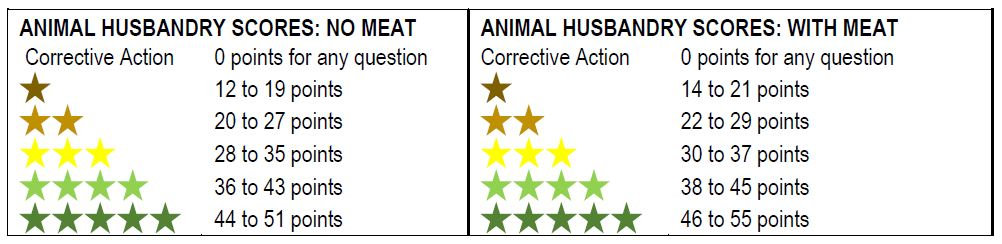 Animal Score
