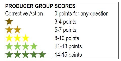 Group Score